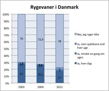 Rygevaner i Danmark - kilde: Sundhedsstyrelsen
