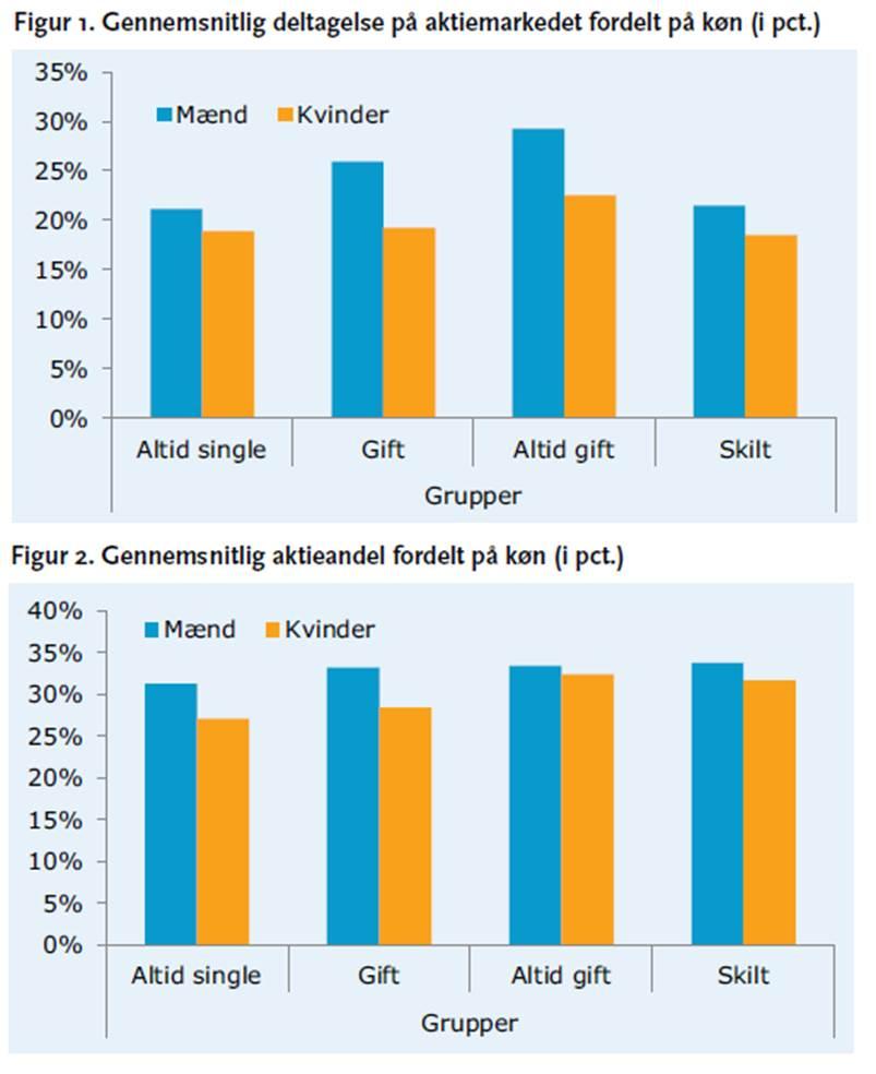 Udvikling i porteføljer - kilde: Finansrådet